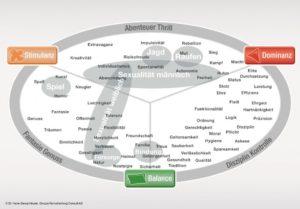 Die Limbic Map beschreibt die unterschiedlichen Emotionstypen im Neuromarketing